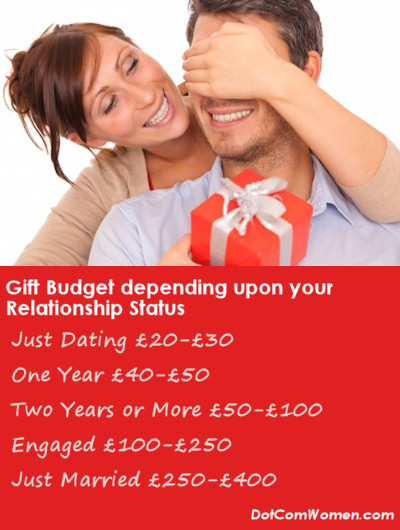 Gift Budget for Boyfriend, Just Dating, Long term boyfriend, Fiancee and Just Marrieds