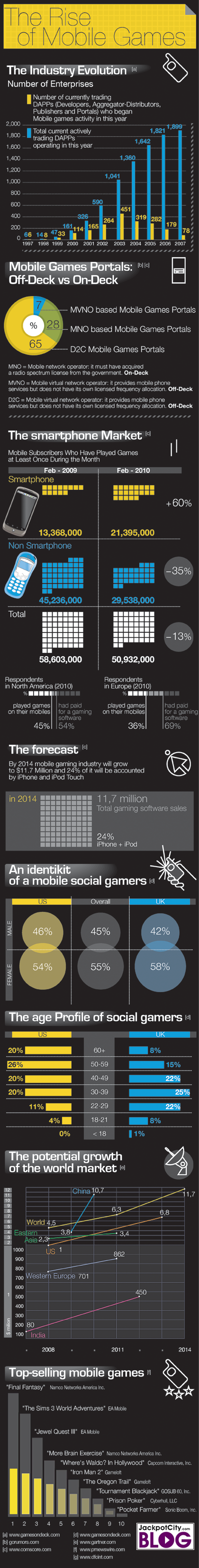 The Rise of Mobile Gaming infographic