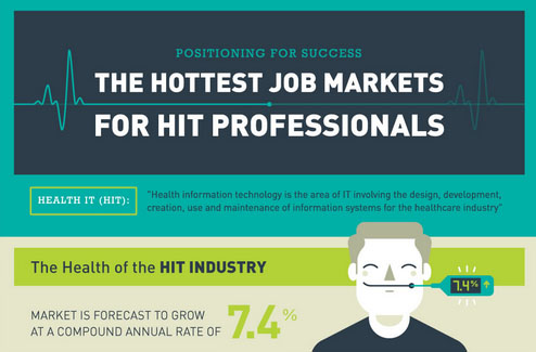 Jobs in the HIT industry