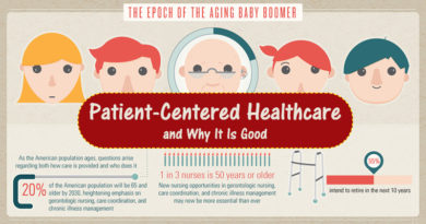 Dissecting patient centered care
