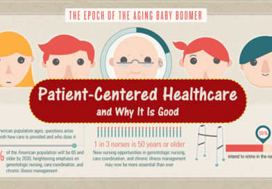 Patient-Centered Healthcare and Why It Is Good